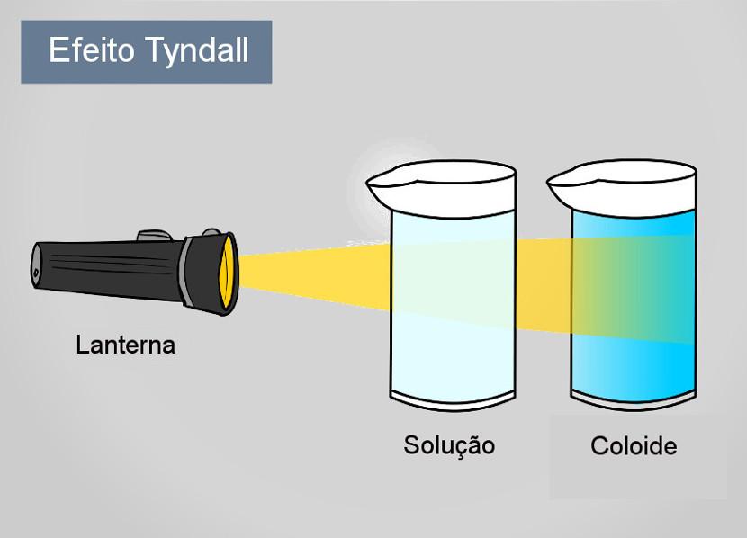 Quando a luz passa por um coloide, é possível enxergar os feixes de luz dispersando-se pelas partículas do sistema.