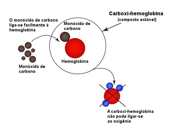 A carboxi-hemoglobina impede o transporte de oxigênio para o corpo humano, causando uma asfixia química.