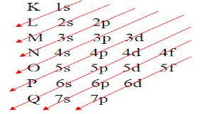 Diagrama de Pauling