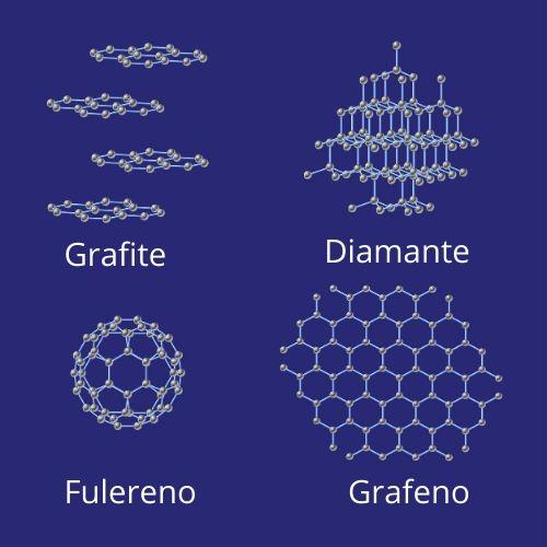 Representação da estrutura molecular de alguns alótropos do carbono.