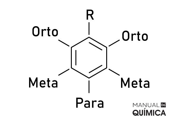 Imagem representativa para nomenclatura alternativa do posicionamento de dois radicais. R(radical).