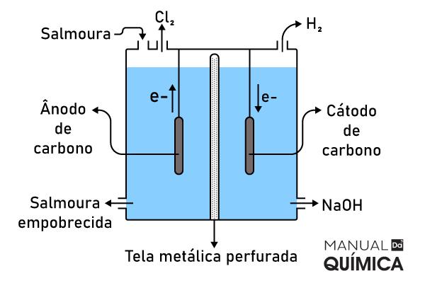Esquema de funcionamento de uma célula eletrolítica com membrana.
