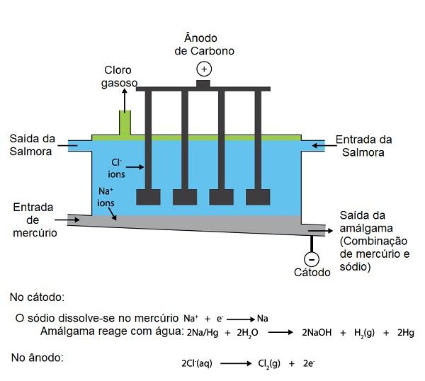 Fabricação de cloro gasoso por eletrólise com célula de mercúrio