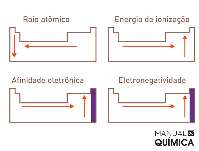 Imagem de orientação crescente das propriedades periódicas.