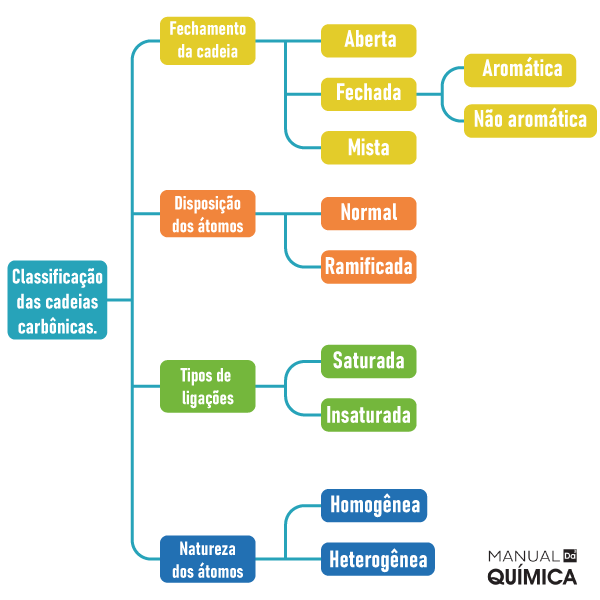 Classificação das cadeias carbônicas.