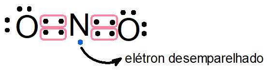 Ligação entre nitrogênio e oxigênio a fim de formar o dióxido de nitrogênio e apresentando o elétron desemparelhado.
