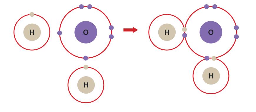 Representação da ligação covalente entre hidrogênio e oxigênio para formar a molécula de água.