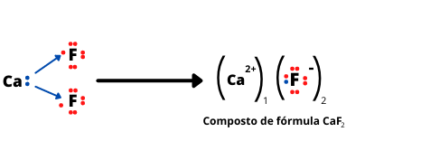 Representação da ligação iônica entre cálcio e flúor.