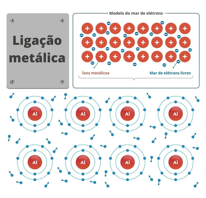 Representação da ligação metálica e da teoria do mar de elétrons.