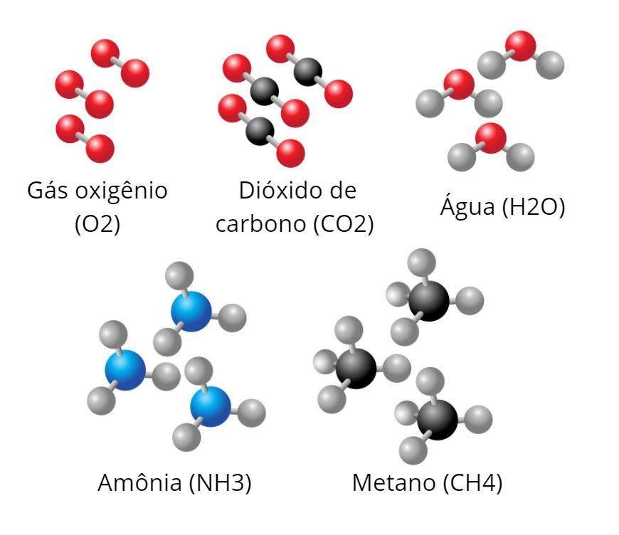 Exemplos de moléculas (sentido horário): gás oxigênio (O2), dióxido de carbono (CO2), água (H2O), amônia (NH3) e metano (CH4).