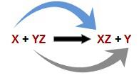 Trocas ocorrendo em uma reação de simples troca