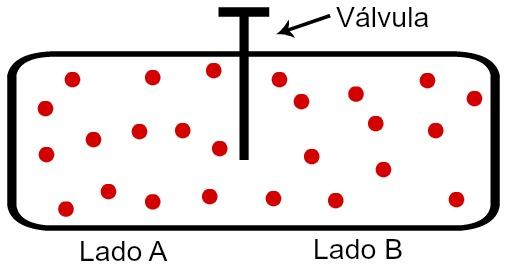 Aumento da desordem após a abertura da válvula do sistema