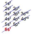 Distribuição eletrônica com 6 níveis