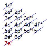 Distribuição eletrônica com 7 níveis
