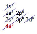 Distribuição eletrônica com 4 níveis