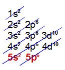 Distribuição eletrônica com 5 níveis