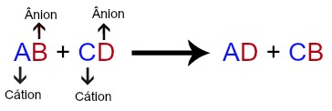 Equação genérica de uma reação de dupla troca
