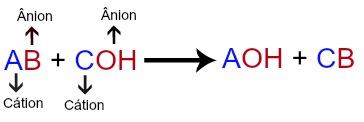 Equação geral de dupla troca entre sal e base
