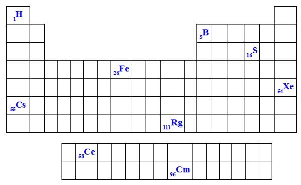 Elementos químicos em destaque na Tabela Periódica