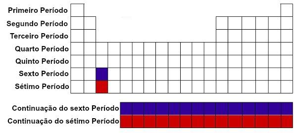 Demarcação dos períodos da tabela periódica
