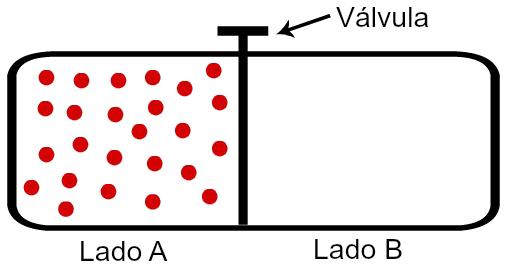 Sistema A com moléculas isolado do sistema B