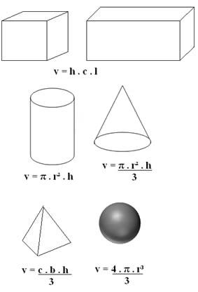 Fórmulas para calcular o volume de sólidos regulares (figuras geométricas)