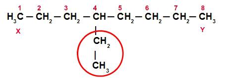 Exemplo de numeração de uma cadeia principal
