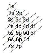 O diagrama de Linus Pauling apresenta os subníveis s, p, d, f