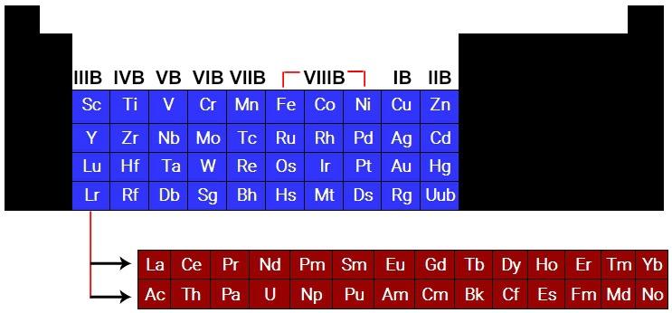 Posição de cada família B na Tabela Periódica