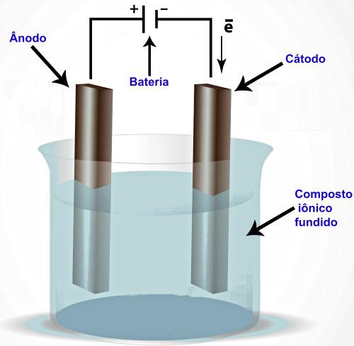 Esquema de eletrólise ígnea