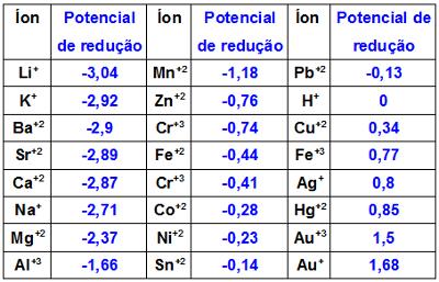 Potenciais de redução dos principais metais