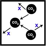 Recipiente com certo volume de CO2