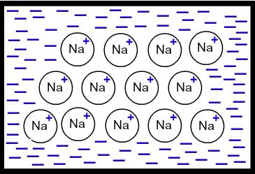 Desenho ilustrando o modelo do mar de elétrons