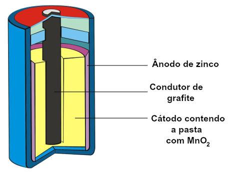 Representação esquemática dos componentes de uma pilha comum