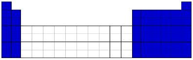 Posicionamento dos elementos representativos na Tabela Periódica