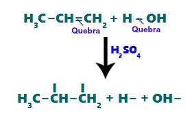 Rompimento das ligações pi e sigma durante a hidratação