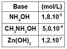 Algumas bases e suas constantes de ionização