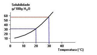 Análise da solubilidade em relação à temperatura no gráfico