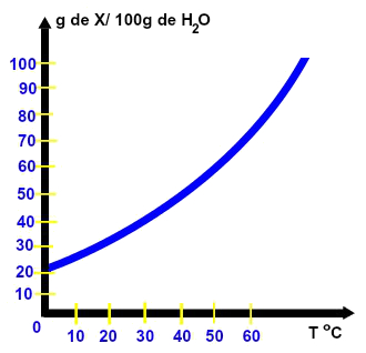 Gráfico da solubilidade de um soluto qualquer