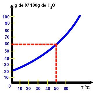 Determinação do coeficiente a partir do tracejado no gráfico de solubilidade