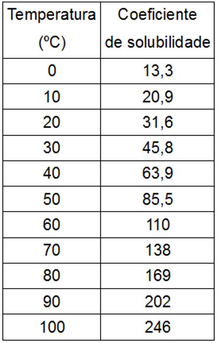 Tabela de solubilidade do KNO3