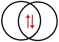 Representação da interpenetração entre dois orbitais do tipo s