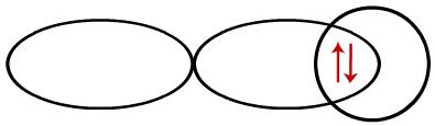 Representação da interpenetração entre orbitais do tipo s e p