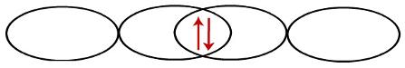Representação da interpenetração entre dois orbitais do tipo p