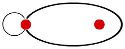 Representação utilizada para o orbital molecular do tipo s-p
