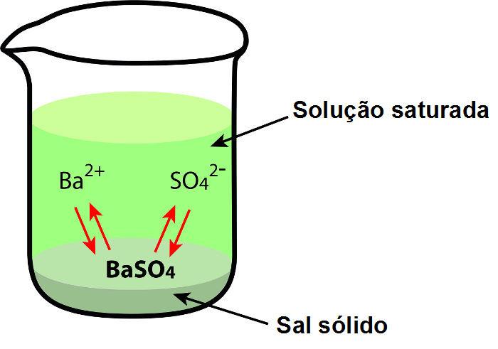 Representação da dissolução do BaSO4 em água