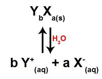 Equilíbrio químico de dissolução de um eletrólito qualquer