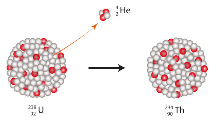 Representação da emissão de partícula alfa por um átomo de urânio