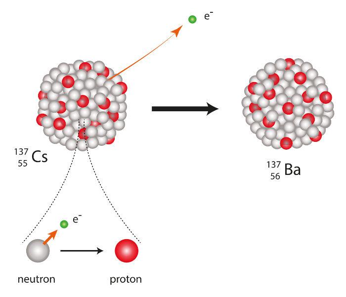 Representação da emissão de partícula beta por um átomo de césio