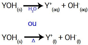 Equações genéricas de dissociação de uma base